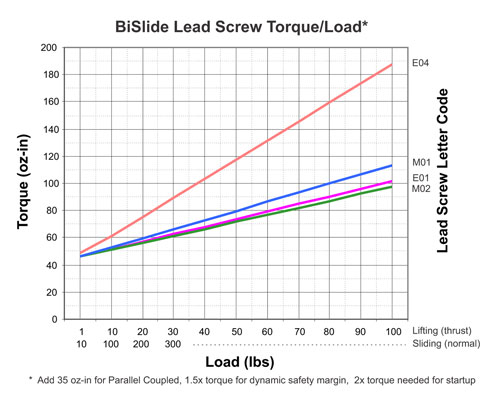 BiSlide Lead Screw Torques