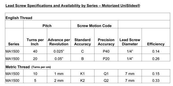 MA15 Series Lead Screws