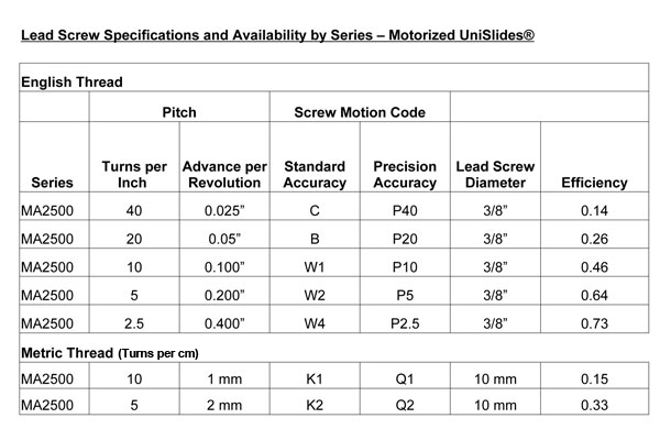 MA25 Series Lead Screws