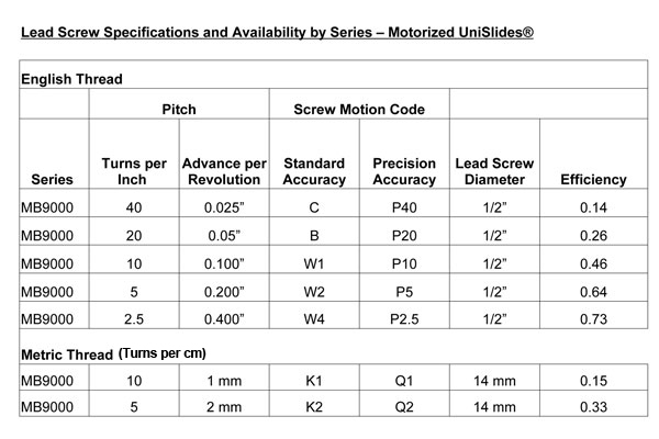 MB90 Series Lead Screws