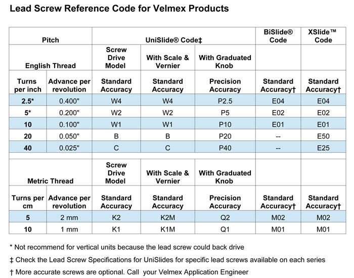 Manual Lead Screw Specifications