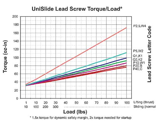 UniSlide Torque for Lead Screws