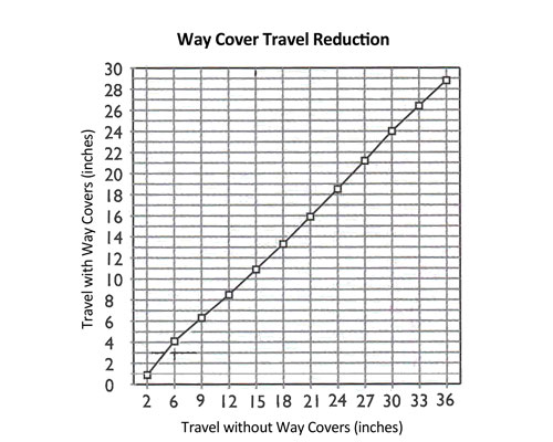Travel Distance with and without Way Covers