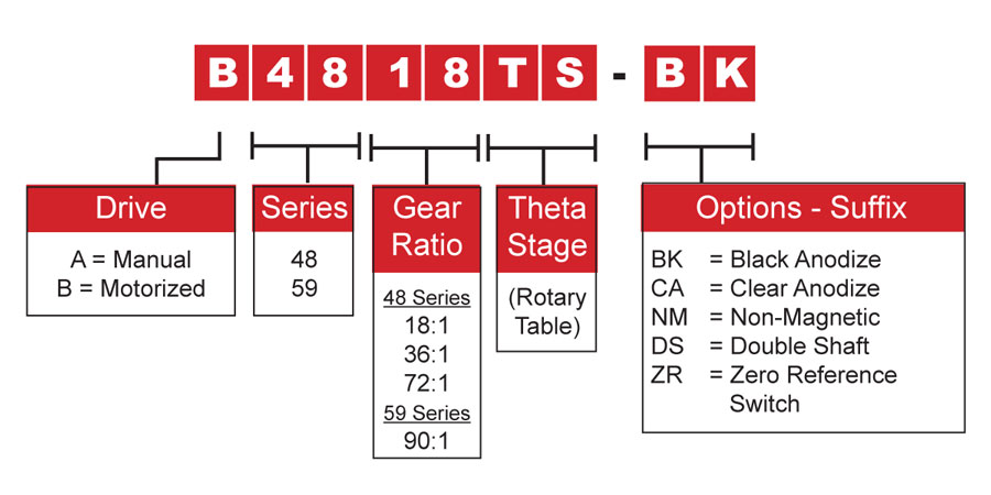 Motorized Rotary Table Model Number Chart