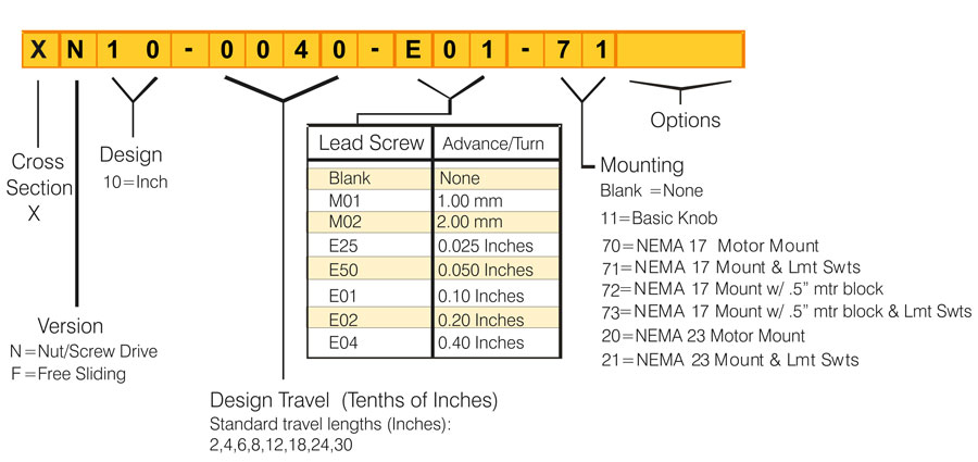 Motorized XSlide Model Number Chart