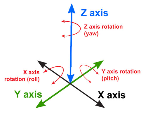 Axes of Motion demonstration image